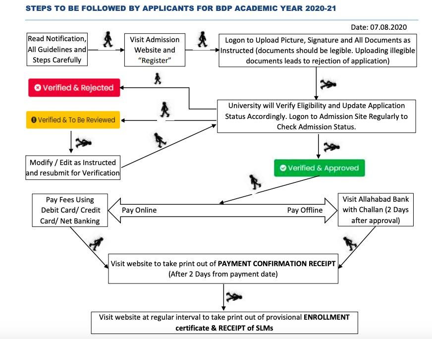 NSOU BDP ADMISSION STEPS