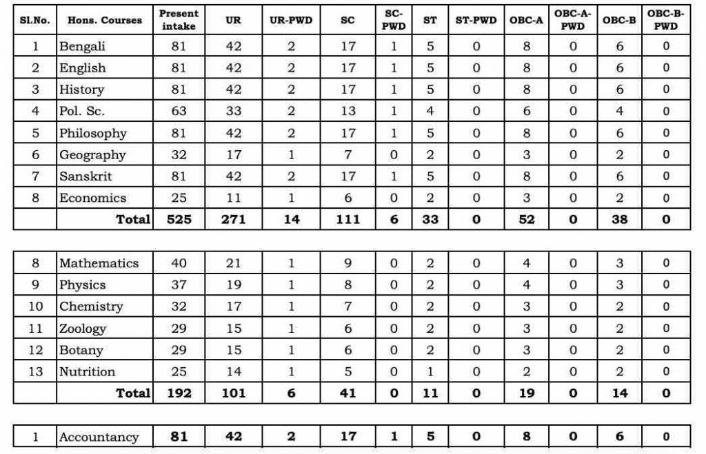 Gushkara Mahavidyalaya Intake Capacity