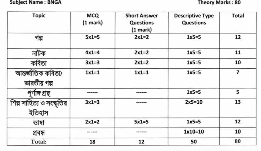 HS 2021 Question Pattern & Marks Distribution - Model Question Paper Download 1
