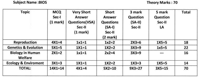 HS 2021 Question Pattern & Marks Distribution - Model Question Paper Download 5