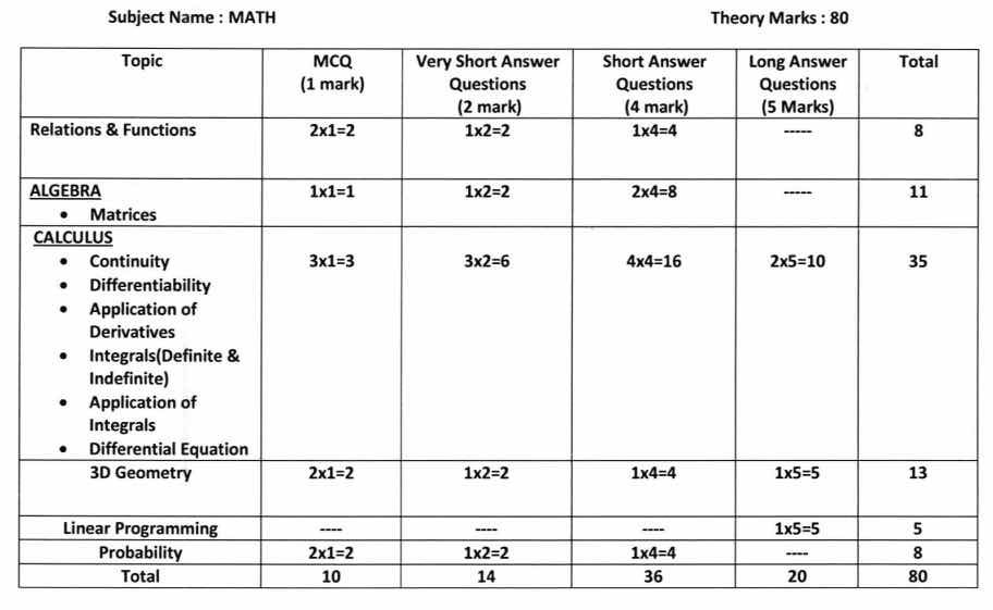 HS 2021 Question Pattern & Marks Distribution - Model Question Paper Download 6