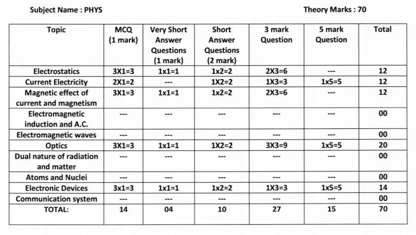 HS 2021 Question Pattern & Marks Distribution - Model Question Paper Download 4