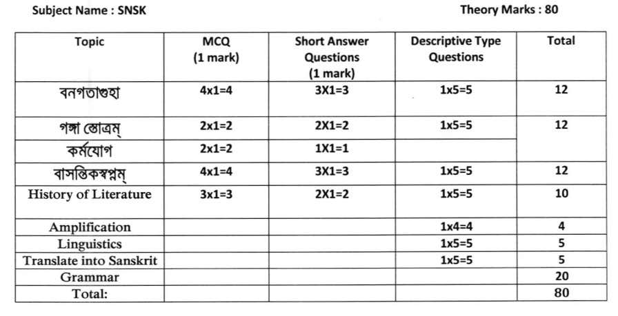 HS 2021 Question Pattern & Marks Distribution - Model Question Paper Download 2