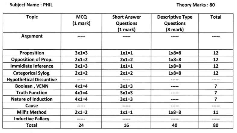 HS 2021 Question Pattern & Marks Distribution - Model Question Paper Download 7