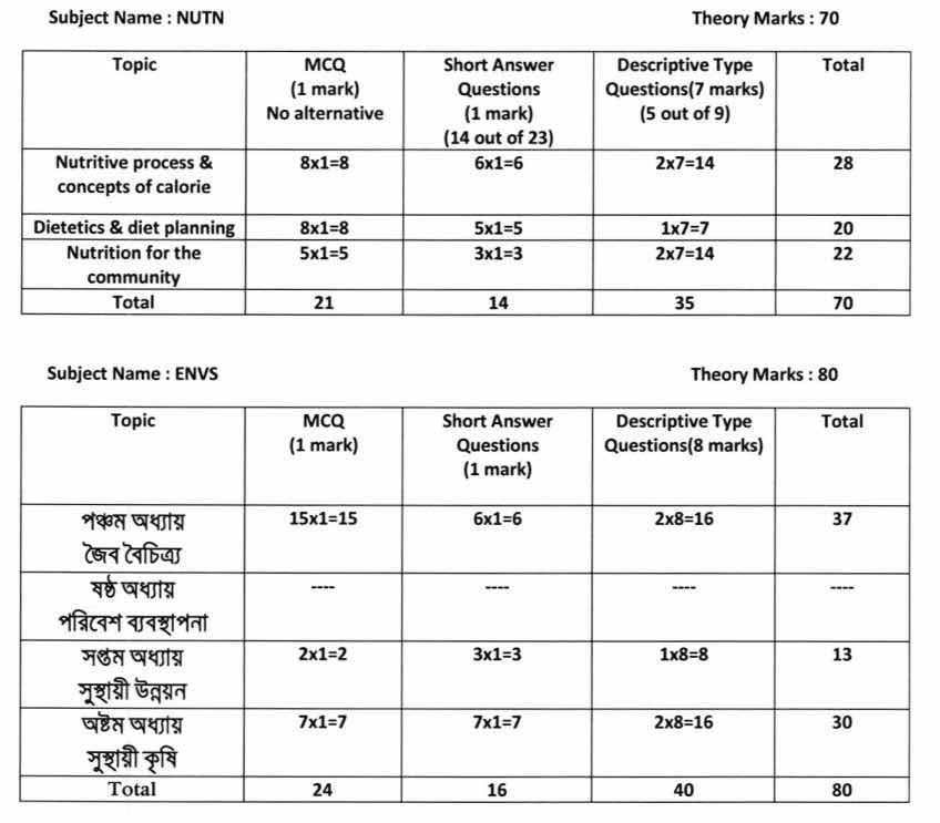 HS 2021 Question Pattern & Marks Distribution - Model Question Paper Download 10